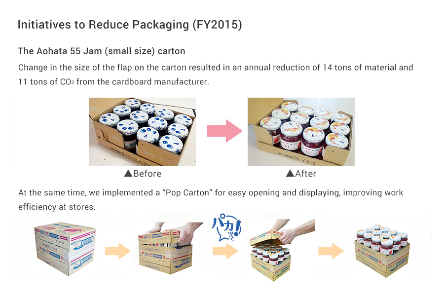 Initiatives to Reduce Packaging (FY2015)